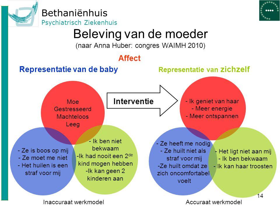 Bethaniënhuis Psychiatrisch Ziekenhuis 14 Beleving van de moeder (naar Anna Huber: congres WAIMH 2010) Representatie van de baby Affect Representatie