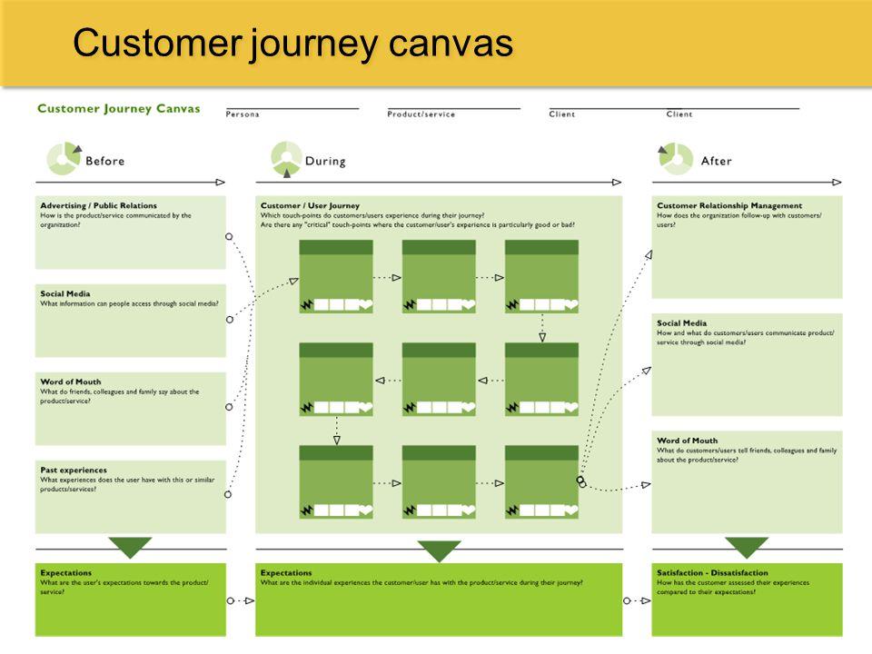 Customer journey canvas