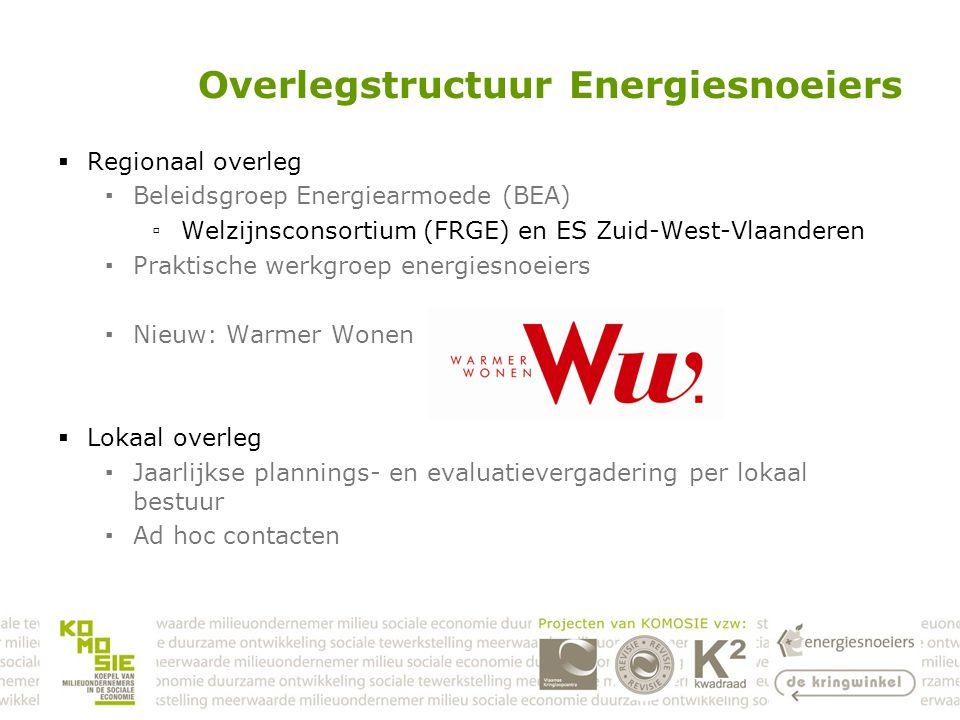 OCMW Deerlijk  Gemeente Deerlijk gelegen in Zuid-West-Vlaanderen Aantal inwoners : ongeveer 11.300  Sociale dienst bestaat uit 9 VTE maatschappelijk werkers  Dienstverlening : ▪126 dossiers budgetbeheer waarvan 7 dossiers C.S.R.