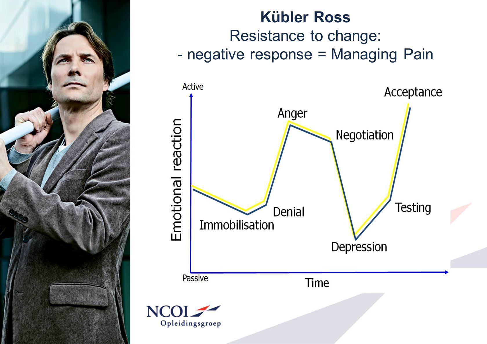 Kübler Ross Resistance to change: - negative response = Managing Pain
