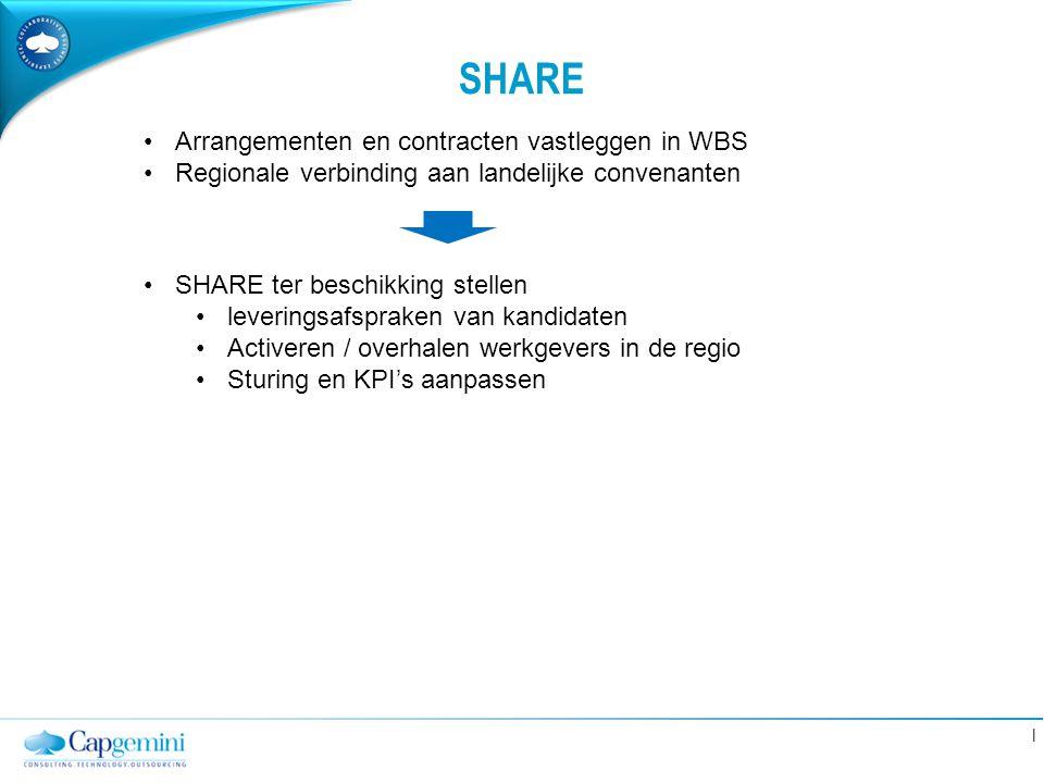 | SHARE Arrangementen en contracten vastleggen in WBS Regionale verbinding aan landelijke convenanten SHARE ter beschikking stellen leveringsafspraken