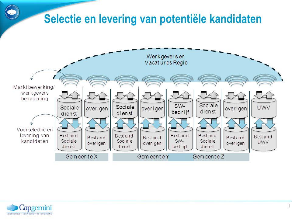 | Selectie en levering van potentiële kandidaten