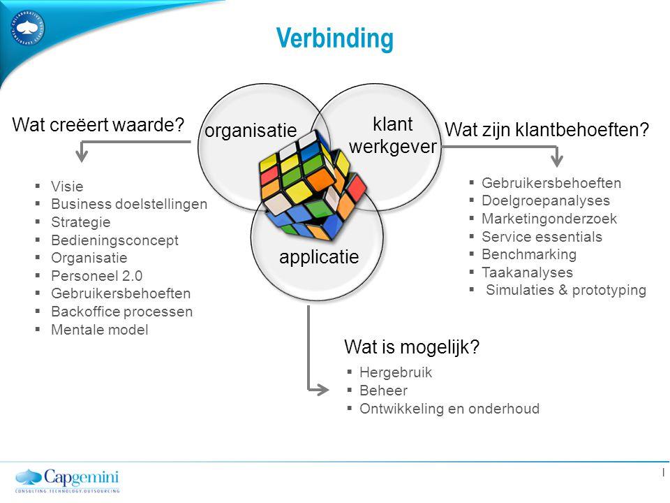 | Verbinding organisatie klant werkgever applicatie Wat creëert waarde? Wat zijn klantbehoeften? Wat is mogelijk?  Visie  Business doelstellingen 