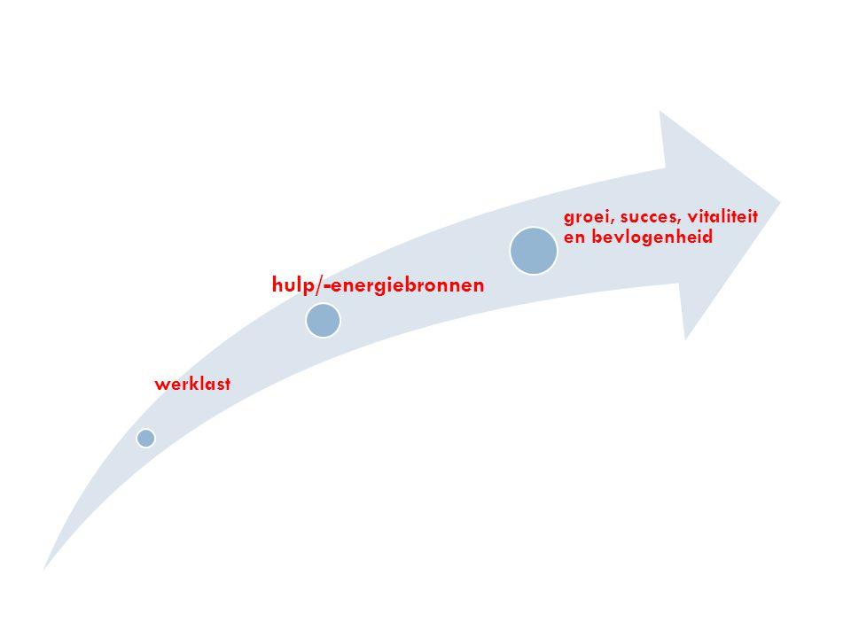 werklast hulp/-energiebronnen groei, succes, vitaliteit en bevlogenheid