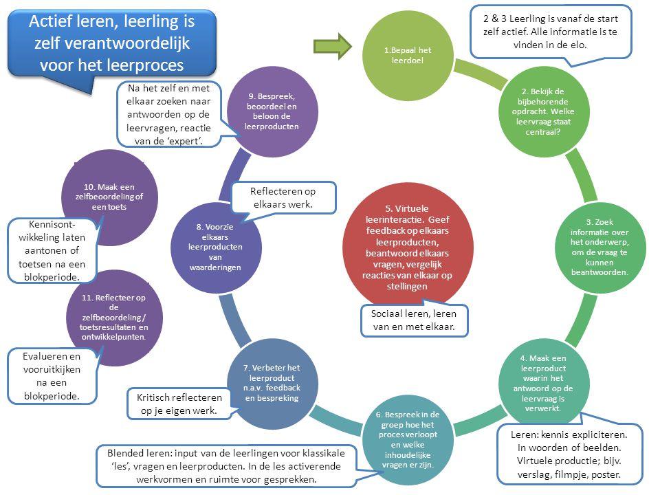 5. Virtuele leerinteractie. Geef feedback op elkaars leerproducten, beantwoord elkaars vragen, vergelijk reacties van elkaar op stellingen 1.Bepaal he