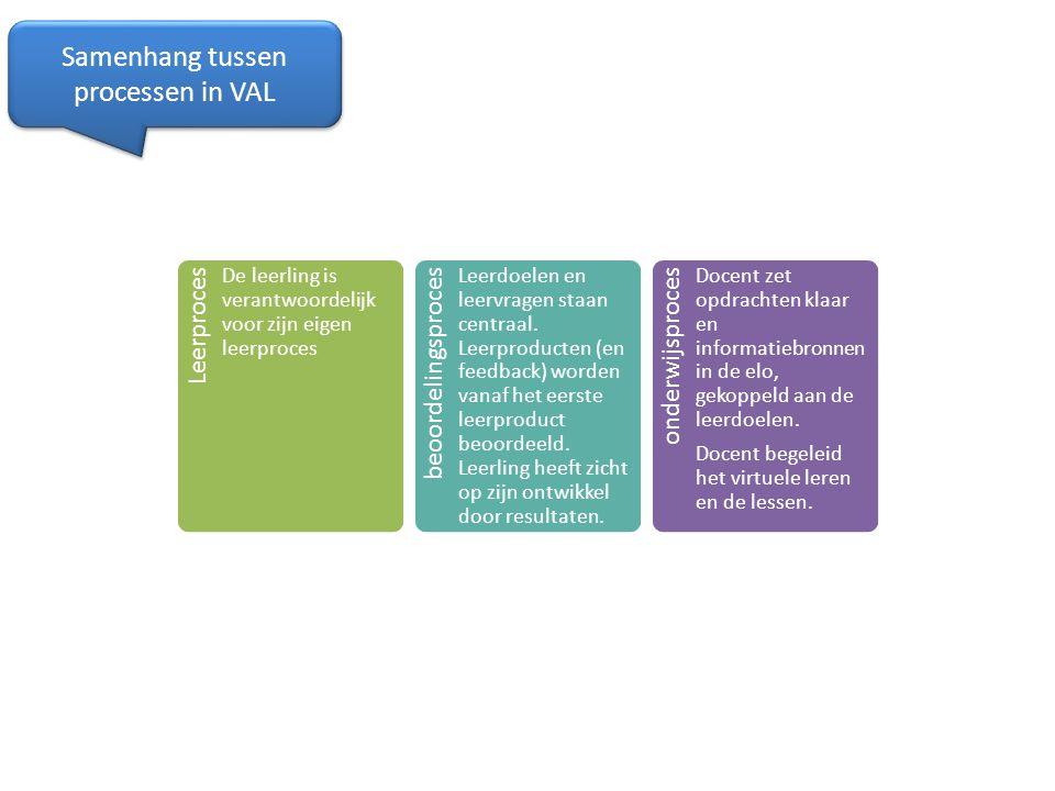 Samenhang tussen processen in VAL Leerproces De leerling is verantwoordelijk voor zijn eigen leerproces beoordelingsproces Leerdoelen en leervragen st