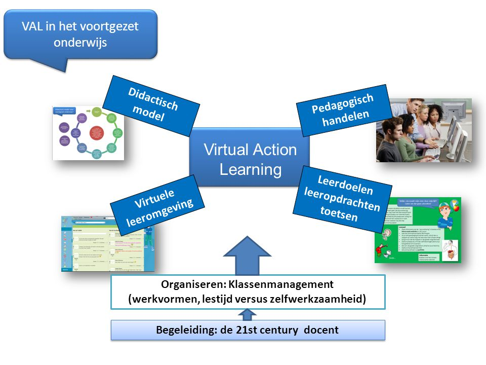 VAL in het voortgezet onderwijs Virtuele leeromgeving Didactisch model Leerdoelen leeropdrachten toetsen Virtual Action Learning Pedagogisch handelen