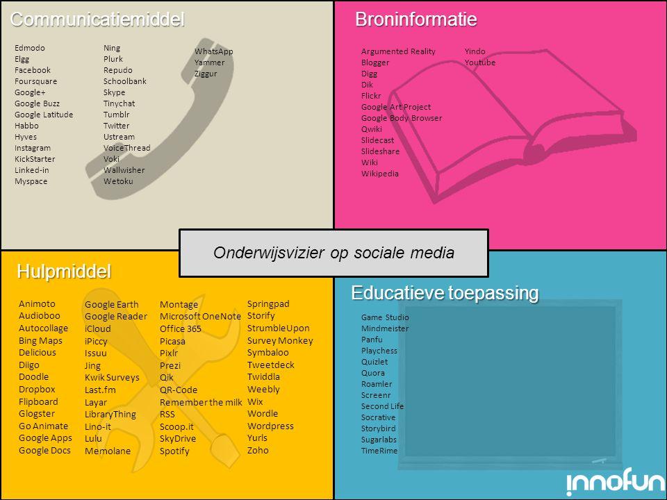 Leercyclus met sociale media Virtueel (Re)tweeten Sociale media Vragen Groepen Waarderen / Best practising Feedback Argumenteren 6.