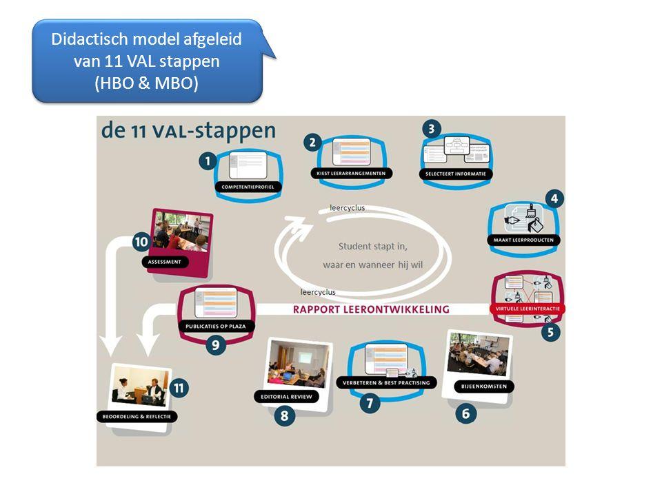 Didactisch model afgeleid van 11 VAL stappen (HBO & MBO) Didactisch model afgeleid van 11 VAL stappen (HBO & MBO)