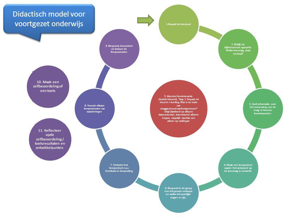 5. blended leerinteractie (fysiek/virtueel). Stap 1: bepaal rol docent + leerling. Wat is de mate van vraaggestuurd/aanbodgestuurd? Geef feedback op e