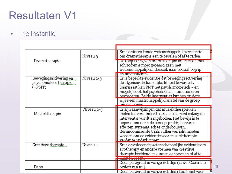 Problemen Federatie Vaktherapeutische beroepen 28 17 hits……oh nee 66 hits (2008 tot tov 2003 tot…) Alléén: Meta-analyse Systematic review Randomised c