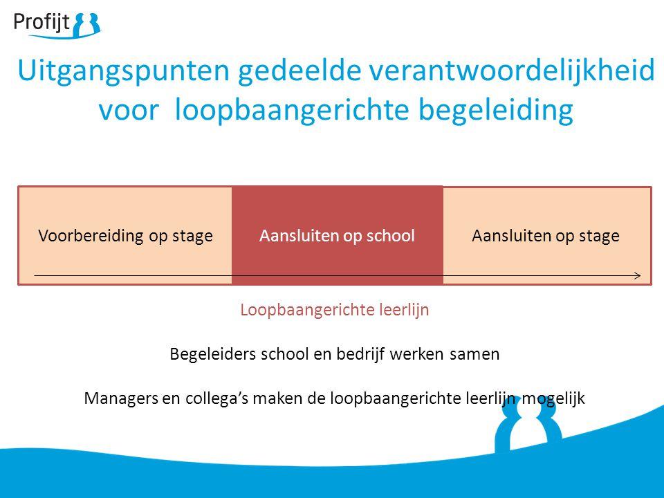 Uitgangspunten gedeelde verantwoordelijkheid voor loopbaangerichte begeleiding Voorbereiding op stageAansluiten op school Aansluiten op stage Loopbaan