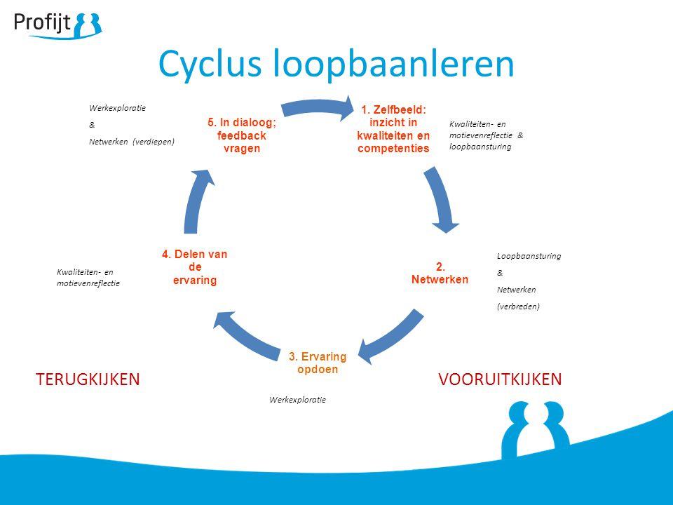 Cyclus loopbaanleren VOORUITKIJKEN Kwaliteiten- en motievenreflectie Werkexploratie & Netwerken (verdiepen) Loopbaansturing & Netwerken (verbreden) Kw
