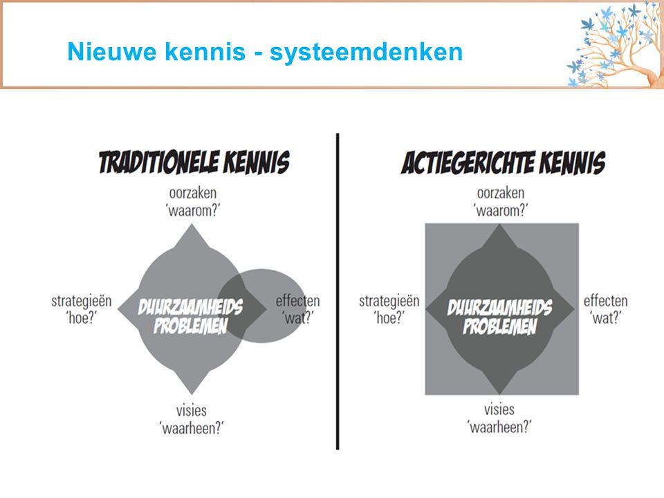 Nieuwe kennis - systeemdenken