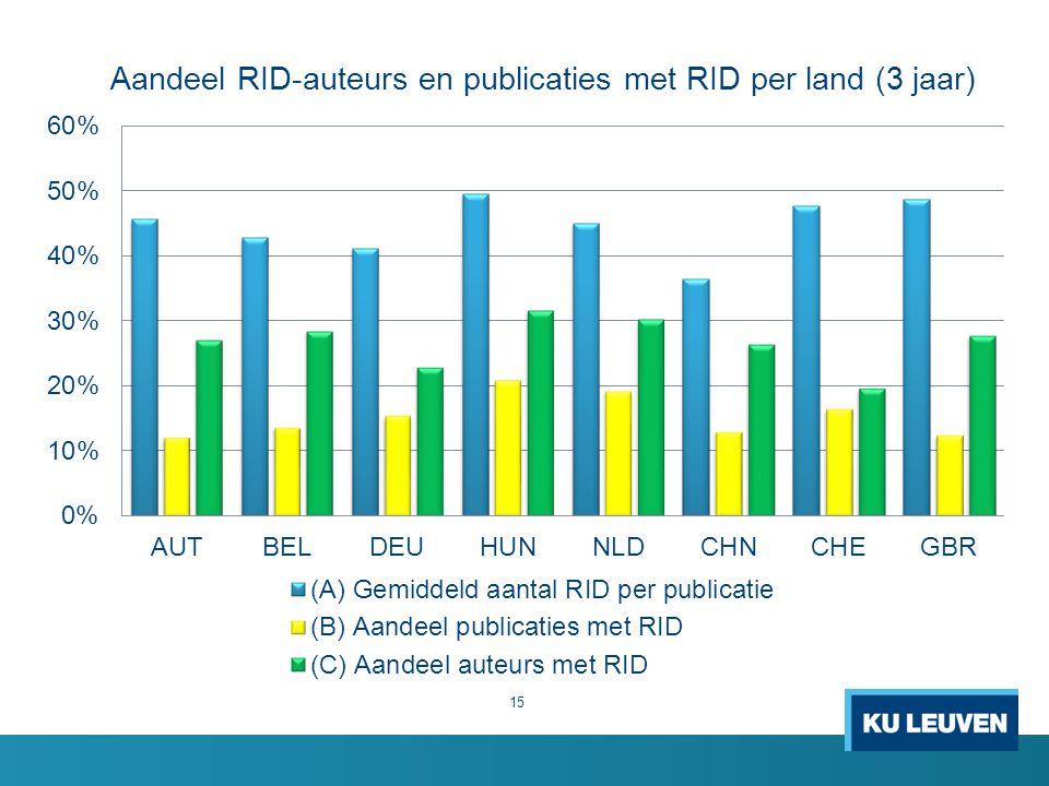 Aandeel RID-auteurs en publicaties met RID per land (3 jaar) 15