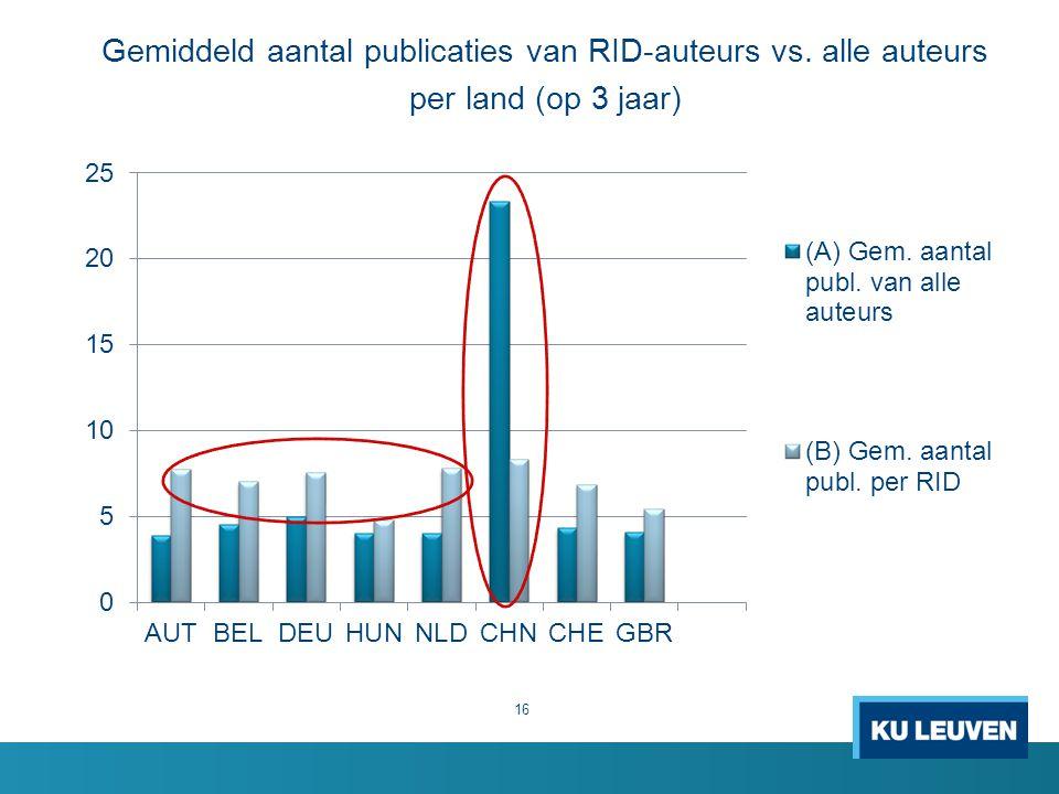 Gemiddeld aantal publicaties van RID-auteurs vs. alle auteurs per land (op 3 jaar) 16