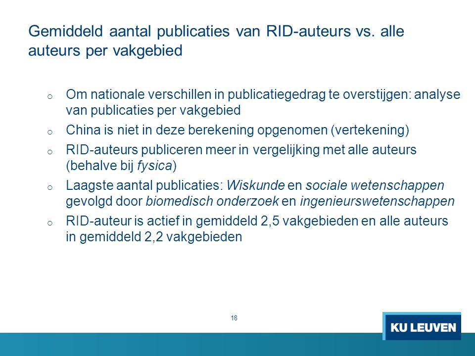 Gemiddeld aantal publicaties van RID-auteurs vs.