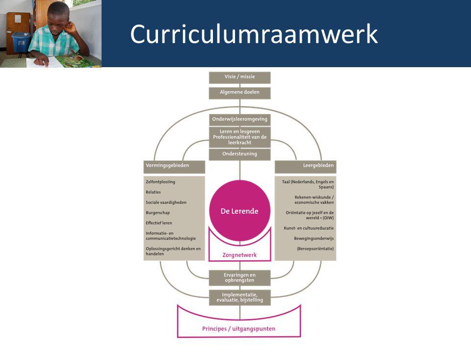 Curriculumraamwerk
