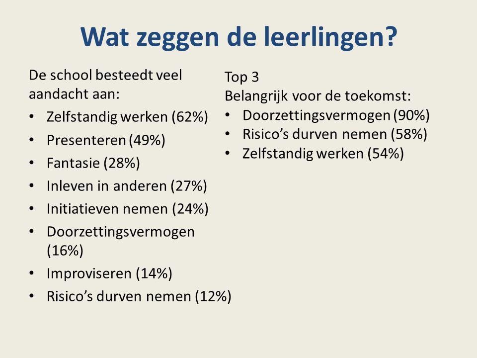 Wat zeggen de leerlingen? De school besteedt veel aandacht aan: Zelfstandig werken (62%) Presenteren (49%) Fantasie (28%) Inleven in anderen (27%) Ini
