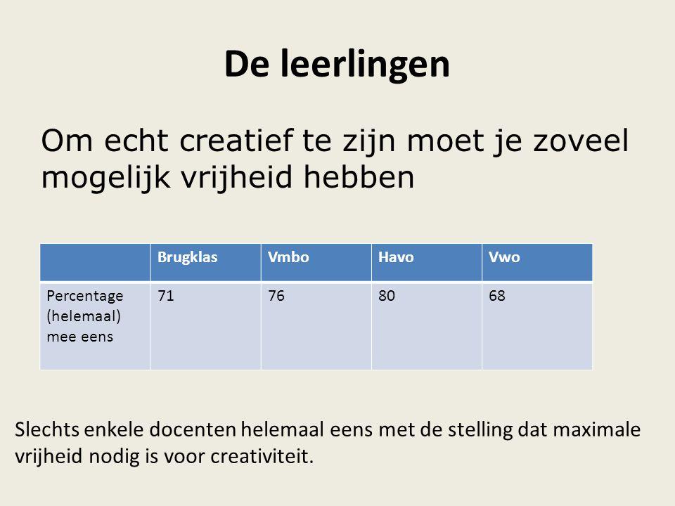De leerlingen Om echt creatief te zijn moet je zoveel mogelijk vrijheid hebben BrugklasVmboHavoVwo Percentage (helemaal) mee eens 71768068 Slechts enk