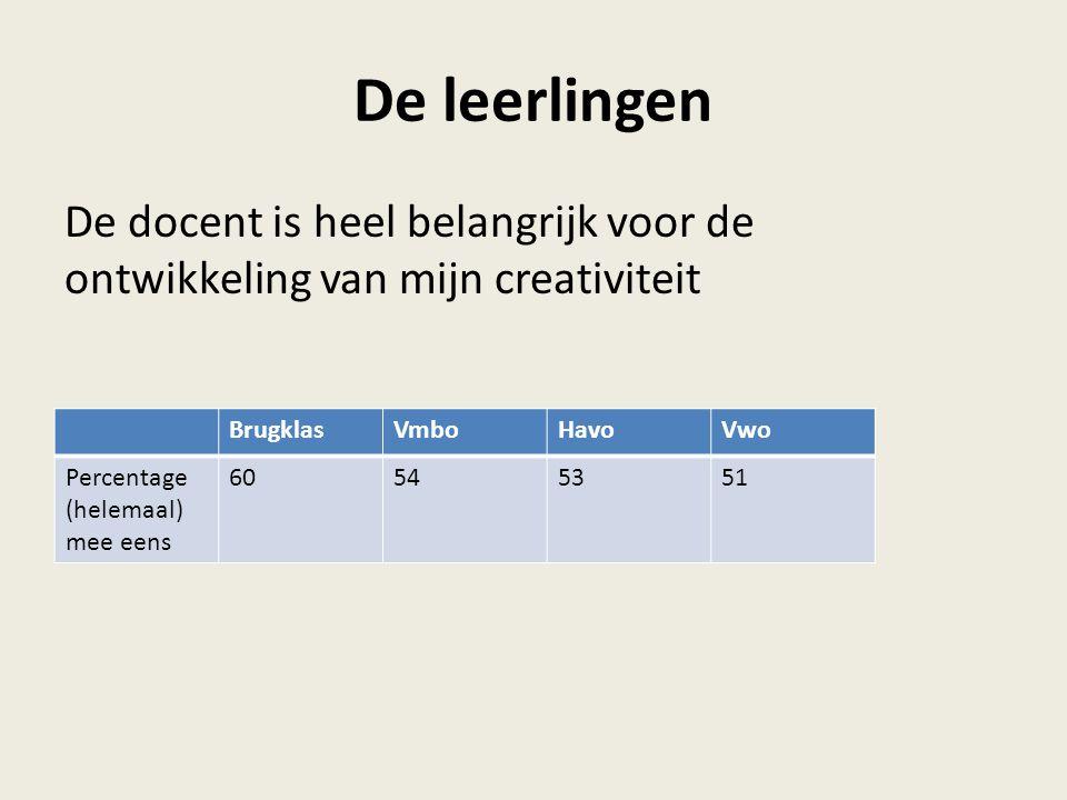 De leerlingen De docent is heel belangrijk voor de ontwikkeling van mijn creativiteit BrugklasVmboHavoVwo Percentage (helemaal) mee eens 60545351