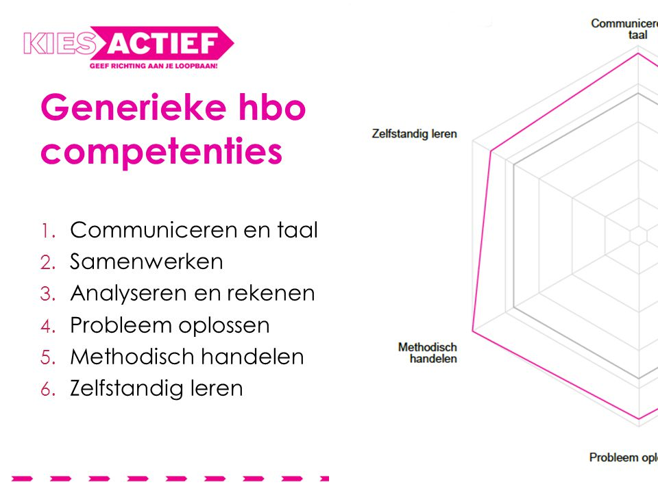Generieke hbo competenties 1. Communiceren en taal 2.
