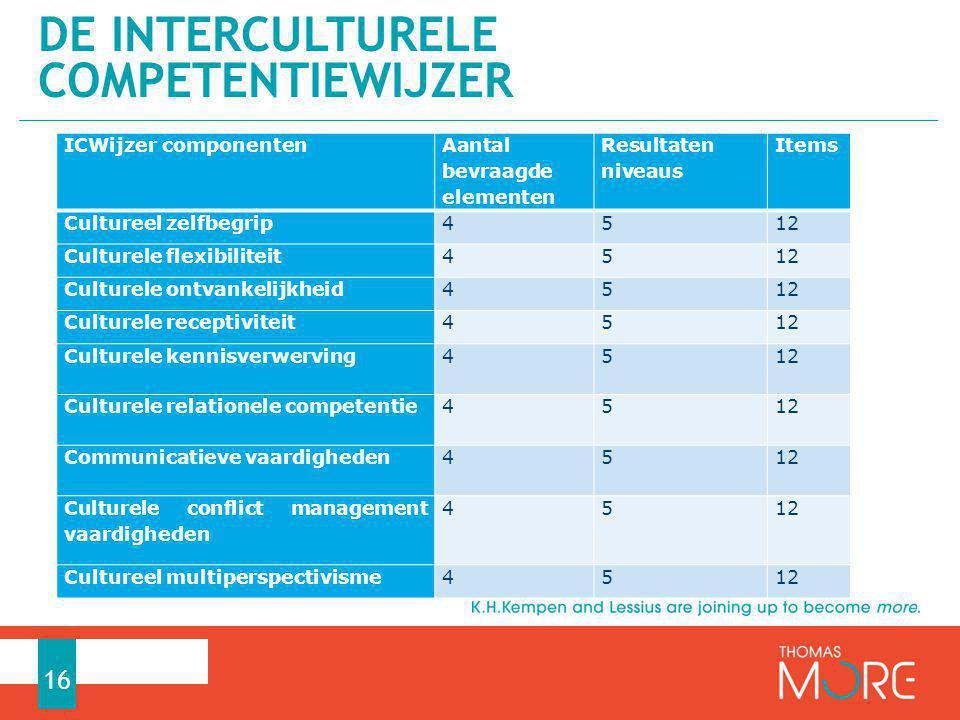 ICWijzer componenten Aantal bevraagde elementen Resultaten niveaus Items Cultureel zelfbegrip4512 Culturele flexibiliteit4512 Culturele ontvankelijkhe