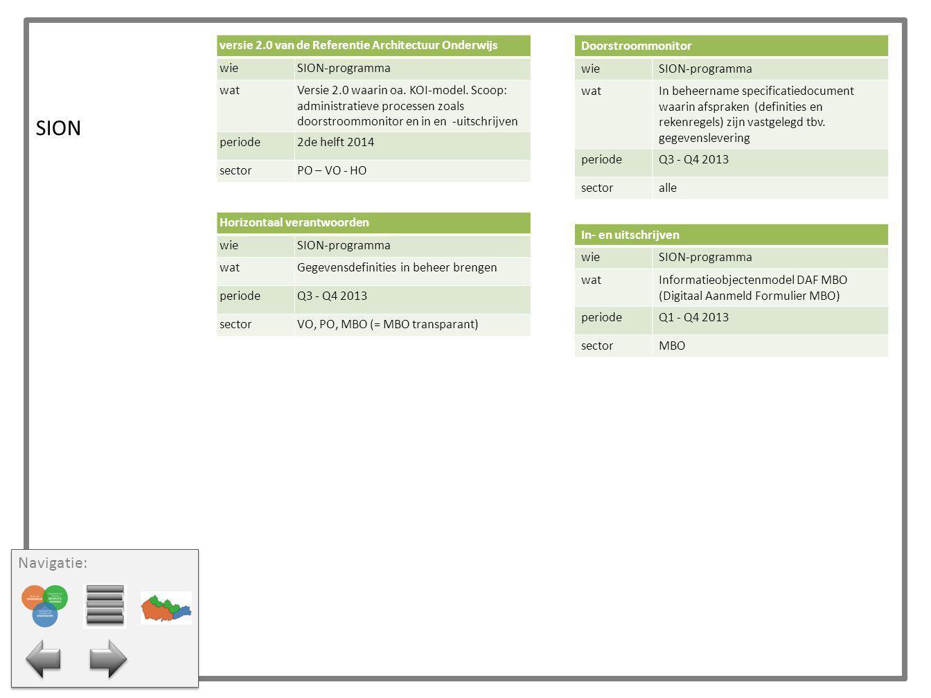 SION Horizontaal verantwoorden wieSION-programma watGegevensdefinities in beheer brengen periodeQ3 - Q4 2013 sectorVO, PO, MBO (= MBO transparant) In-