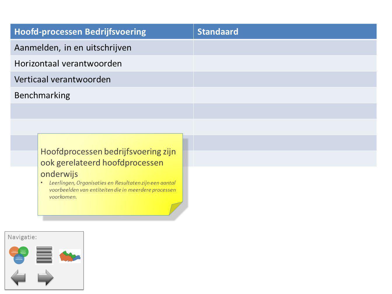 Hoofd-processen BedrijfsvoeringStandaard Aanmelden, in en uitschrijven Horizontaal verantwoorden Verticaal verantwoorden Benchmarking Hoofdprocessen b