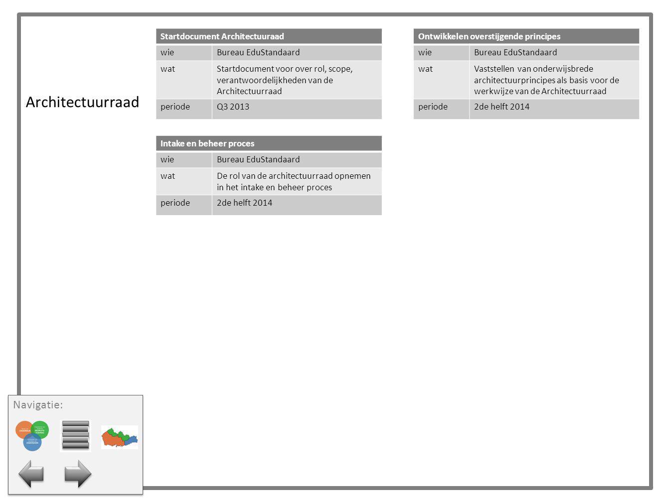 Architectuurraad Intake en beheer proces wieBureau EduStandaard watDe rol van de architectuurraad opnemen in het intake en beheer proces periode2de he