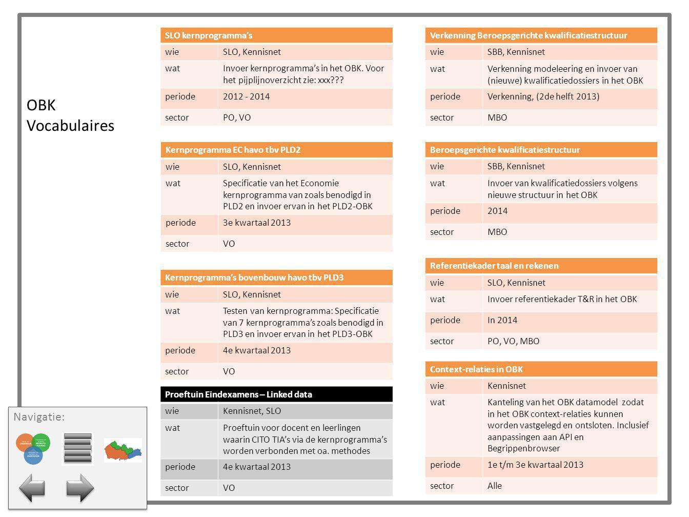 Metadata OAI-PMH harmonisatie wieExpertgroepen (Onderzoek + ECK), Bureau EduStandaard watOnderzoek mogelijkheden harmonisatie van de twee op OAI-PMH gebaseerde afspraken periodeQ4 2013 sectorAlle NL-LOM wieSIG werkgroep, Bureau EduStandaard wat(minor) Update (o.a o.b.v.