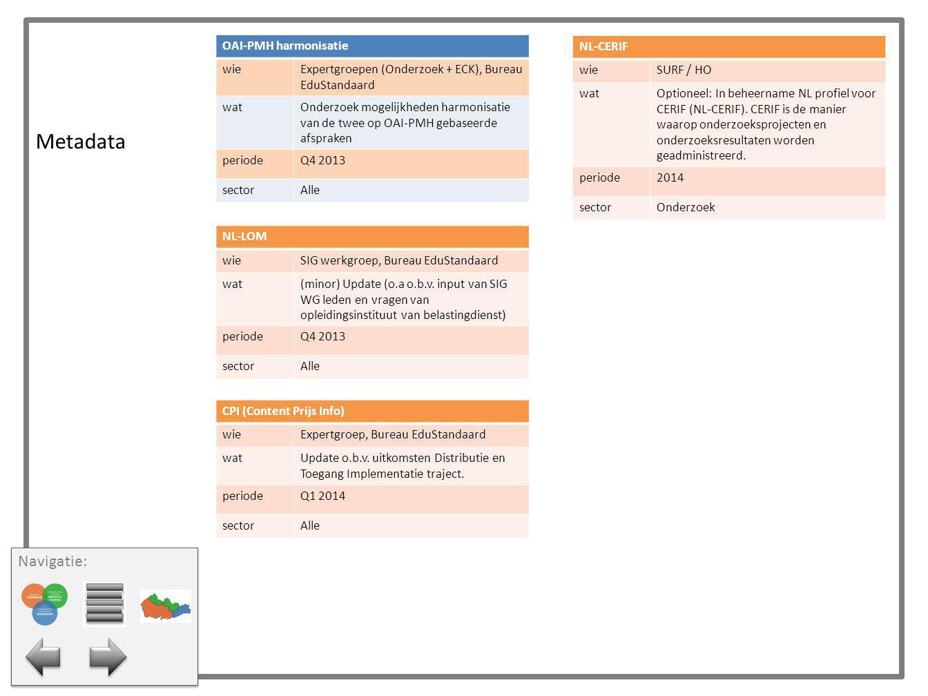 Metadata OAI-PMH harmonisatie wieExpertgroepen (Onderzoek + ECK), Bureau EduStandaard watOnderzoek mogelijkheden harmonisatie van de twee op OAI-PMH g