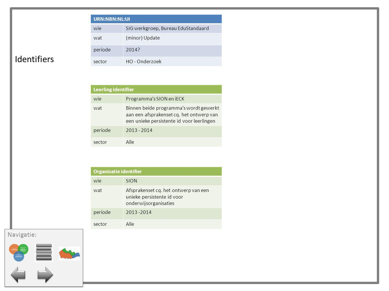 Identifiers URN:NBN:NL:UI wieSIG werkgroep, Bureau EduStandaard wat(minor) Update periode2014? sectorHO - Onderzoek Leerling identifier wieProgramma's