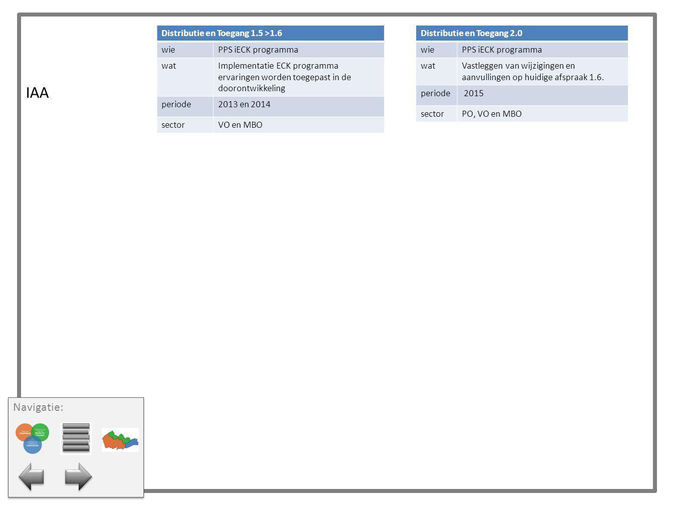 IAA Distributie en Toegang 1.5 >1.6 wiePPS iECK programma watImplementatie ECK programma ervaringen worden toegepast in de doorontwikkeling periode201
