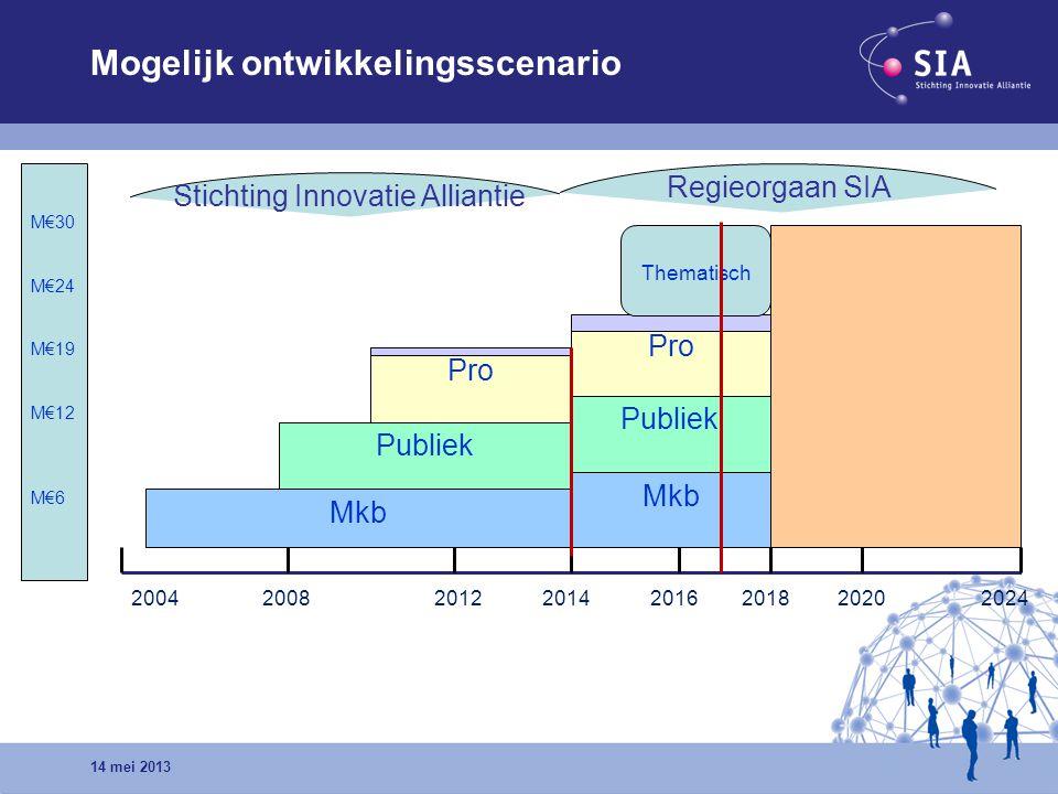 Mogelijk ontwikkelingsscenario Mkb Pro Publiek 2004 2008 2012 2014 2016 2018 2020 2024 M€30 M€24 M€19 M€12 M€6 Pro Publiek Mkb Thematisch Stichting In