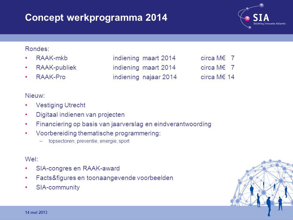 Concept werkprogramma 2014 Rondes: RAAK-mkb indiening maart 2014 circa M€ 7 RAAK-publiekindiening maart 2014circa M€ 7 RAAK-Proindiening najaar 2014ci