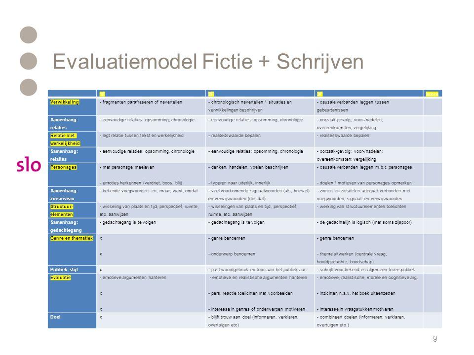 Evaluatiemodel Fictie + Schrijven Schrijftaak1F2F3Fscore Verslagen, werkstukken en artikelen - een verslag of werkstuk- een verslag of werkstuk met behulp van een stramien - verslag, werkstuk of artikel vanuit een vraagstelling Taakuitvoering1F2F3F Samenhang: tekstopbouw - gebruikt een tekstopbouw (maar samenhang is niet altijd duidelijk) - tekst bevat een opbouw, bijvoorbeeld inleiding, kern en slot (maar soms met fouten) - de tekst bevat een opbouw Samenhang: alineagebruik x - maakt alinea s en geeft inhoudelijke verbanden expliciet aan - alinea s zijn verbonden tot een coherentie tekst Leesbaarheid- gebruikt titel en besteedt aandacht aan opmaak- gebruikt titel en tekstkopjes; - maakt kortere teksten zelf op - geeft heldere structuur aan tekst (witregels, marges paragrafen) - stemt lay-out af op doel en publiek 9 Taakuitvoering1F2F3Fscore Spelling - frequente woorden en sterke ww-vormen correct - meeste woorden en werkwoordsvormen correct - bijna alles goed (nog fouten in moeilijke gevallen) Interpunctie- gebruikt veelgebruikte leestekens correct- accuraat genoeg om de tekst te kunnen volgen- interpunctie is accuraat Grammatica- redelijk accuraat bij eenvoudige zinsconstructies- redelijke grammaticale beheersing- betrekkelijk grote beheersing van de grammatica 1F2F3Fscore Verwikkeling - fragmenten parafraseren of navertellen- chronologisch navertellen / situaties en verwikkelingen beschrijven - causale verbanden leggen tussen gebeurtenissen Samenhang: relaties - eenvoudige relaties: opsomming, chronologie - oorzaak-gevolg; voor-/nadelen; overeenkomsten; vergelijking Relatie met werkelijkheid - legt relatie tussen tekst en werkelijkheid- realiteitswaarde bepalen Samenhang: relaties - eenvoudige relaties: opsomming, chronologie - oorzaak-gevolg; voor-/nadelen; overeenkomsten; vergelijking Personages - met personage meeleven - emoties herkennen (verdriet, boos, blij) - denken, handelen, voelen beschrijven - typeren naar uiterlijk, innerlijk - causale verbanden legge