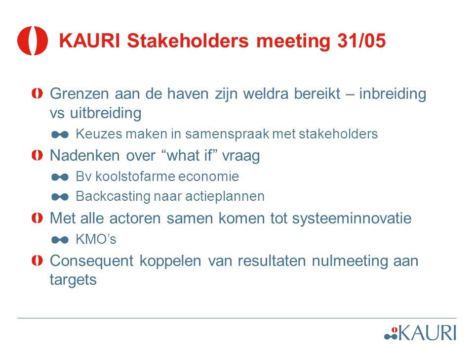 KAURI Stakeholders meeting 31/05 Grenzen aan de haven zijn weldra bereikt – inbreiding vs uitbreiding Keuzes maken in samenspraak met stakeholders Nad