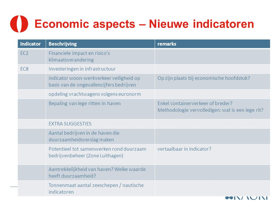 Economic aspects – Nieuwe indicatoren IndicatorBeschrijvingremarks EC2Financiele impact en risico's klimaatsverandering EC8Investeringen in infrastructuur indicator woon-werkverkeer veiligheid op basis van de ongevallencijfers bedrijven Op zijn plaats bij economische hoofdstuk.