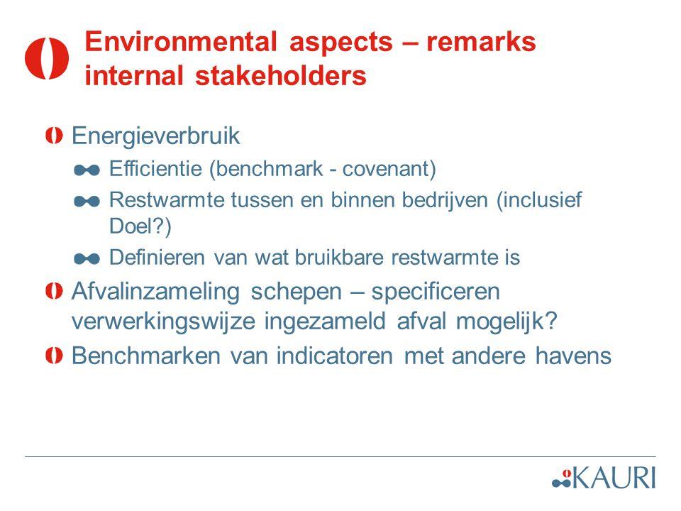 Environmental aspects – remarks internal stakeholders Energieverbruik Efficientie (benchmark - covenant) Restwarmte tussen en binnen bedrijven (inclus