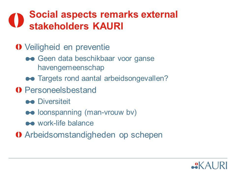 Social aspects remarks external stakeholders KAURI Veiligheid en preventie Geen data beschikbaar voor ganse havengemeenschap Targets rond aantal arbeidsongevallen.
