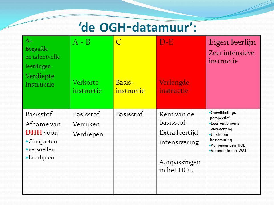 'de OGH - datamuur': A+ Begaafde en talentvolle leerlingen Verdiepte instructie A - B Verkorte instructie C Basis- instructie D-E Verlengde instructie
