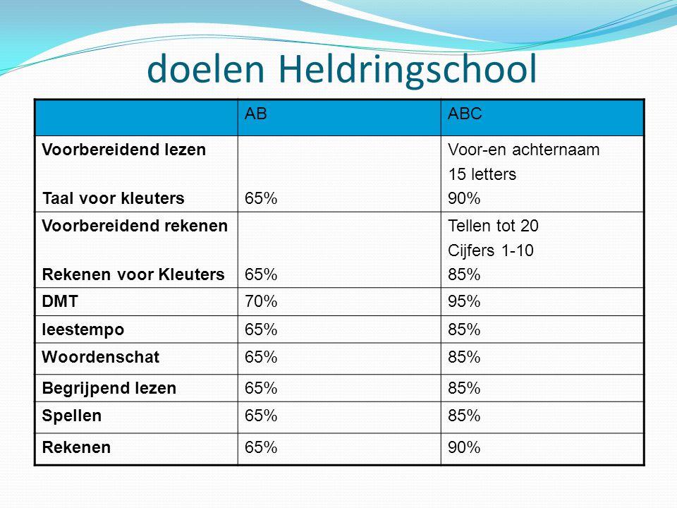 doelen Heldringschool ABABC Voorbereidend lezen Taal voor kleuters65% Voor-en achternaam 15 letters 90% Voorbereidend rekenen Rekenen voor Kleuters65%