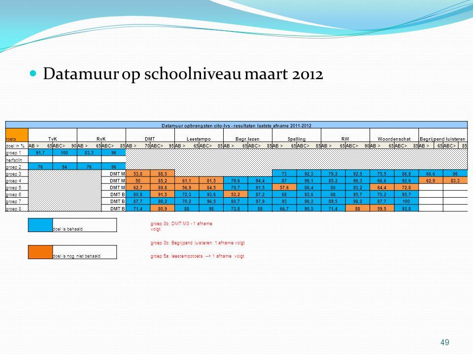 Datamuur op schoolniveau maart 2012 49 Datamuur opbrengsten cito-lvs - resultaten laatste afname 2011-2012 toetsTvKRvKDMTLeestempoBegr.lezenSpellingRW