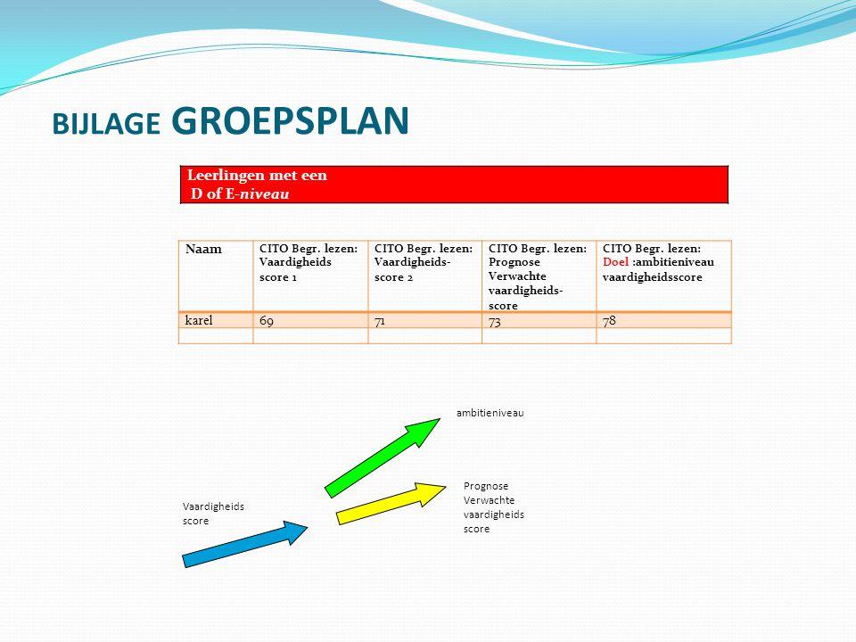 evaluatie GROEPSPLAN Leerlingen met een D of E-niveau Naam CITO Begr.
