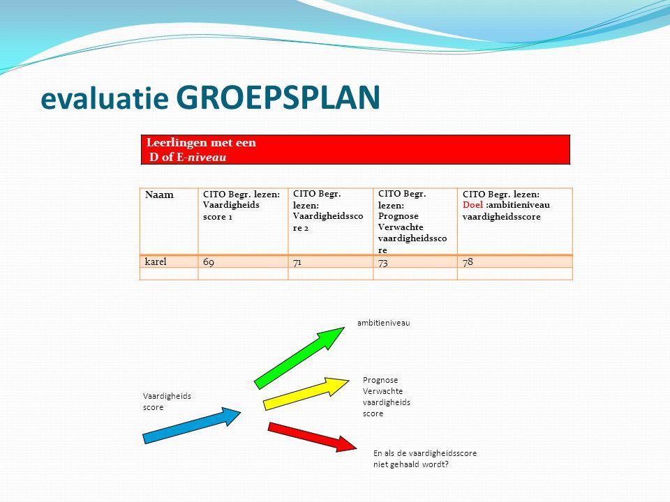 evaluatie GROEPSPLAN Leerlingen met een D of E-niveau Naam CITO Begr. lezen: Vaardigheids score 1 CITO Begr. lezen: Vaardigheidssco re 2 CITO Begr. le