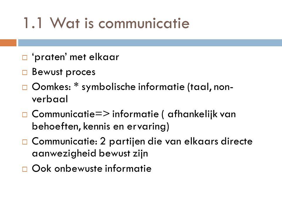1.1 Wat is communicatie ''praten' met elkaar BBewust proces OOomkes: * symbolische informatie (taal, non- verbaal CCommunicatie=> informatie (