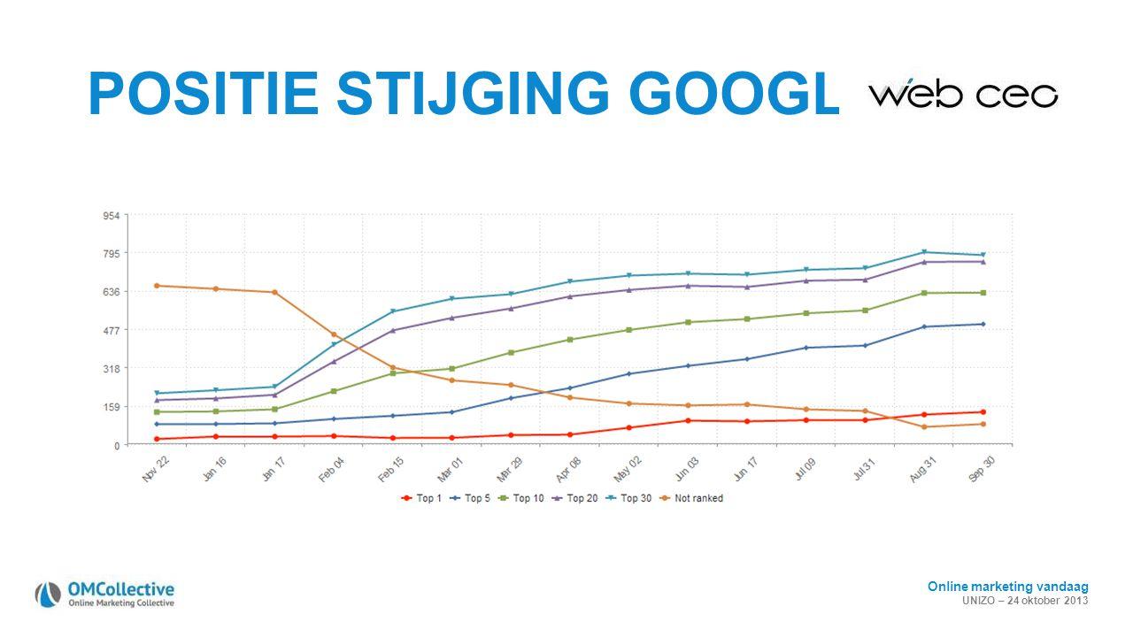 Online marketing vandaag UNIZO – 24 oktober 2013 POSITIE STIJGING GOOGLE.