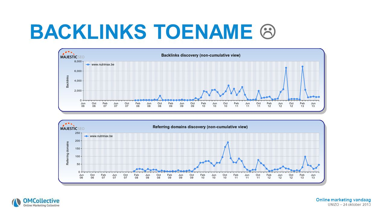 Online marketing vandaag UNIZO – 24 oktober 2013 BACKLINKS TOENAME 