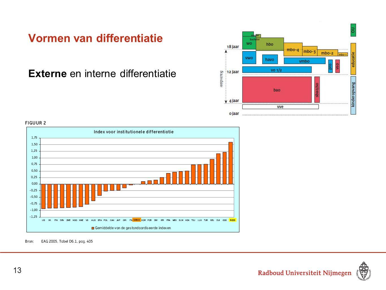 Vormen van differentiatie Externe en interne differentiatie 13